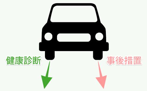 健康診断と事後措置は車の両輪